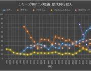 【アニメ映画ランキング】歴代興行収入一覧【日本国内限定】