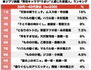【アニメ】ジブリ映画「男性キャラで声がハマってた芸能人」1位はムスカ役 2位、ハウル 3位、釜爺