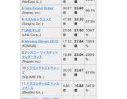 ジブリ 過去の時代遅れ映画5作品公開で22億円 スマホゲームに売り上げ負ける