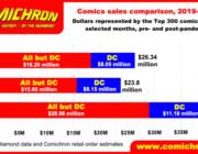 【悲報】アメリカ「多様性を漫画や映画に出します!ポリコレ!」→売り上げがとんでもないことなってしまう
